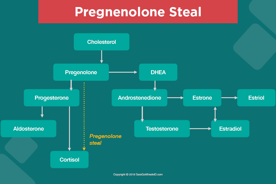 pregnenalone-steal